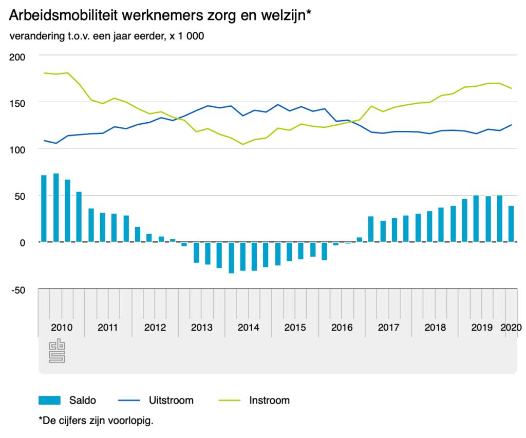 Arbeidsmobiliteit werknemers zorg en welzijn