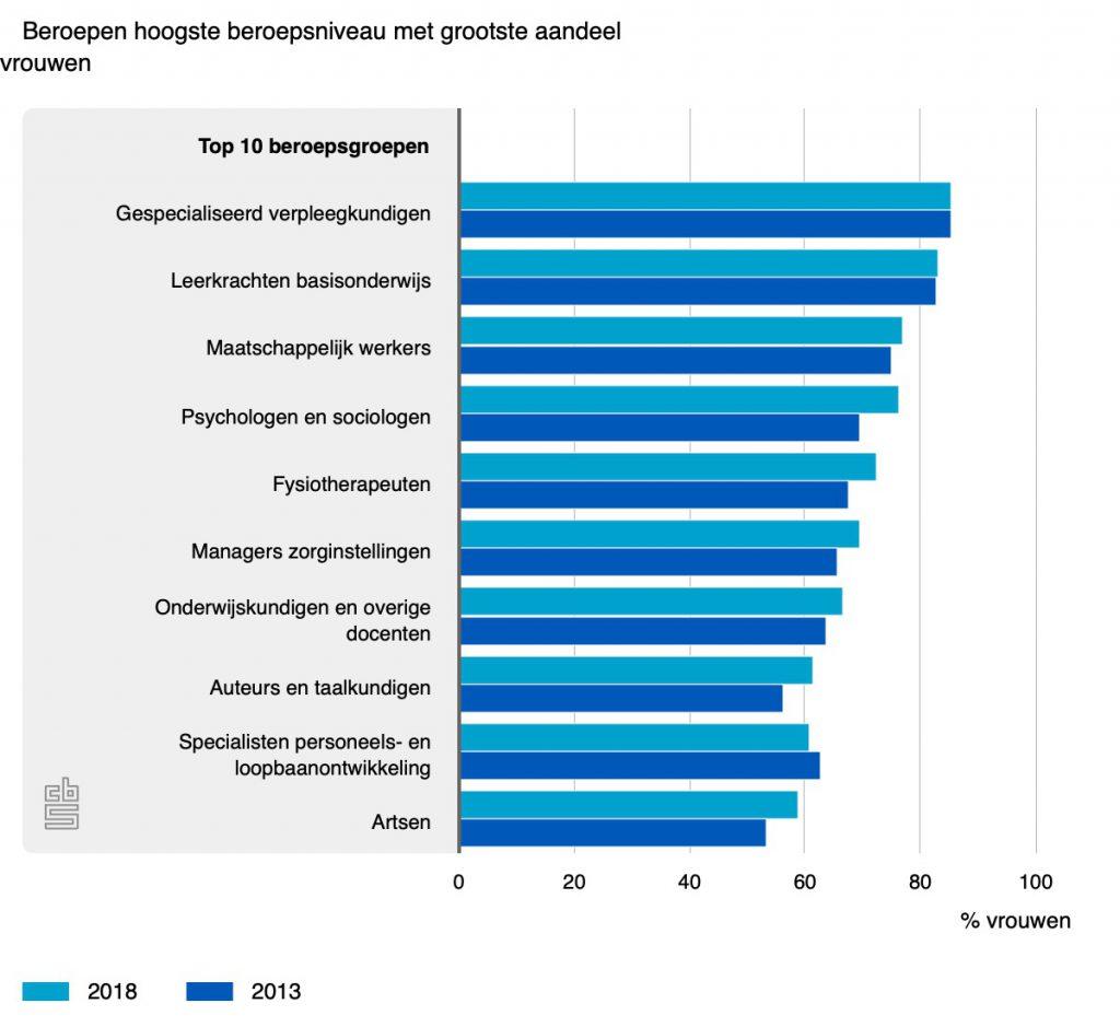 Beroepen hoogste beroepsniveau met grootste aandeel vrouwen