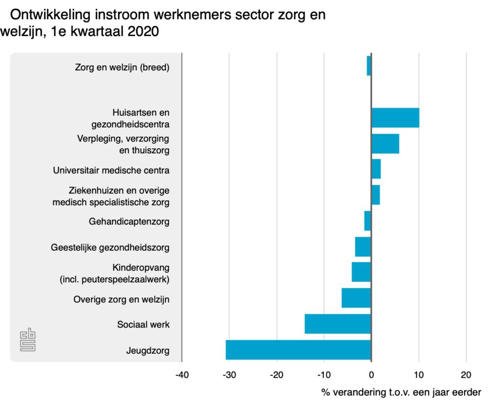 Ontwikkeling instroom werknemers sector zorg en welzijn, 1e kwartaal 2020
