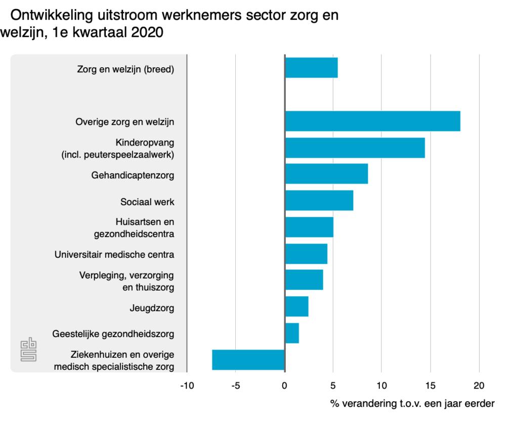 Ontwikkeling uitstroom werknemers sector zorg en welzijn, 1e kwartaal 2020